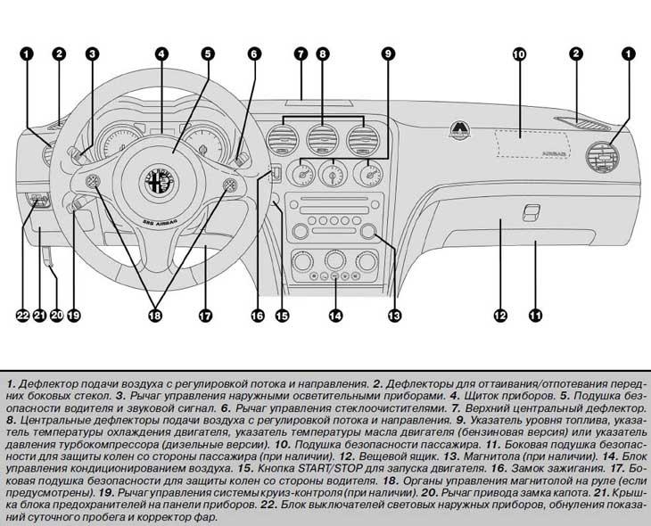Панель приборов Alfa Romeo 159