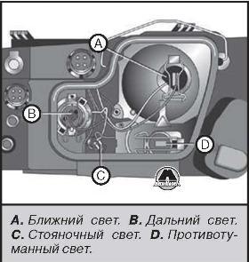 Замена лампы ближнего света ауди а6 Ремонт моторчика вентилятора радиатора nissan x trail t31