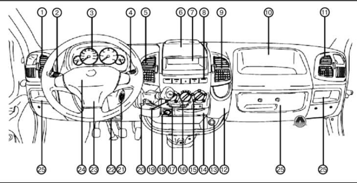 Панель приборов Fiat Ducato