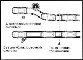 Антиблокировочная тормозная система GW Hover H3