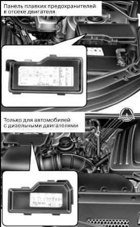 Описание панели плавких предохранителей Hyundai H1 Grand Starex