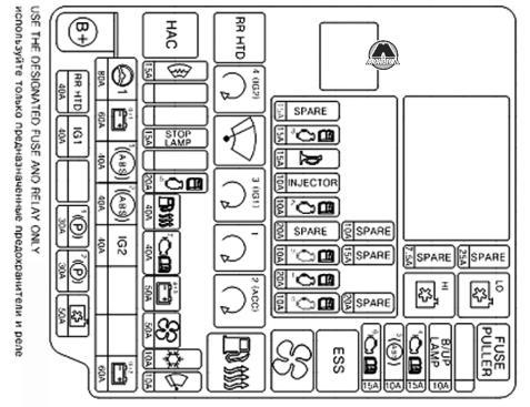 Панель предохранителей KIA