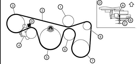 Последовательность установки ременного привода Nissan Murano