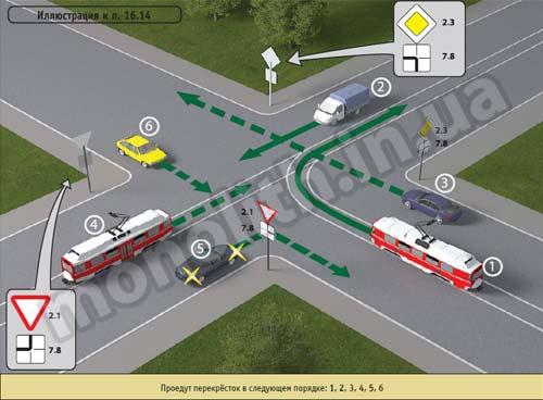 правила дорожного движения в картинках проезд перекрестков