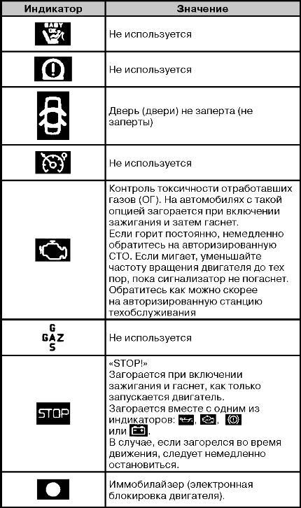 описание значки на приборной панели тягача renault