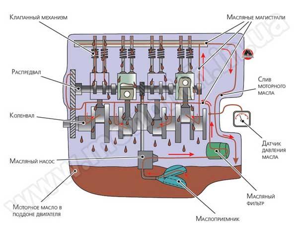 F схема системы смазки