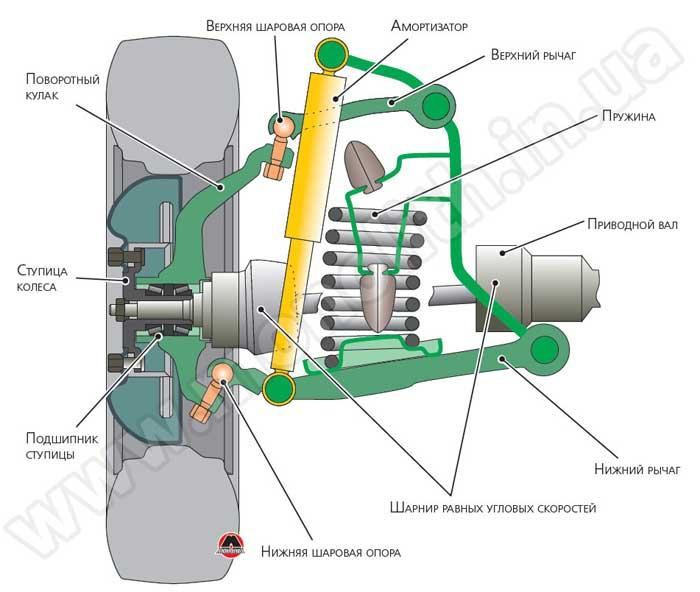 Пример пружинной подвески на двух поперечных рычагах