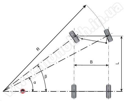 Рисунок 6.31 Схема поворота