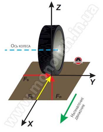 Силы, действующие на колесо при его движении по дороге