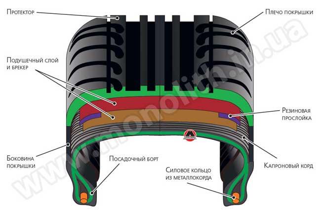 Устройство пневматической шины