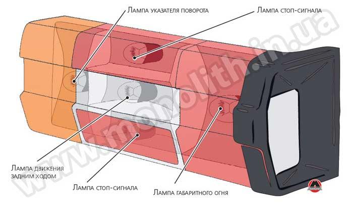 Назначение системы освещения автомобиля