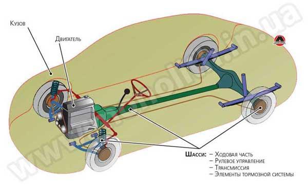 Основные элементы автомобиля