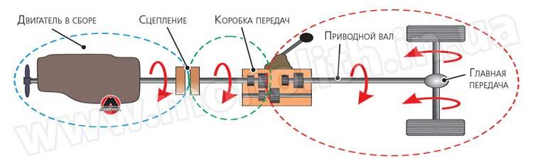 Двигатель и составные части трансмиссии