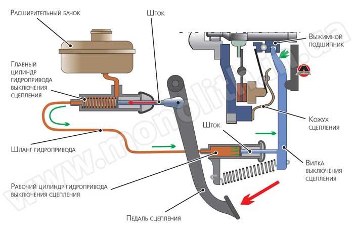 Гидравлический привод выключения сцепления