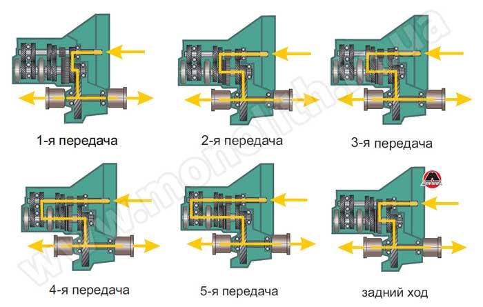 Пример двухвальной коробки передач