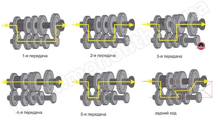 Пример трехвальной коробки передач