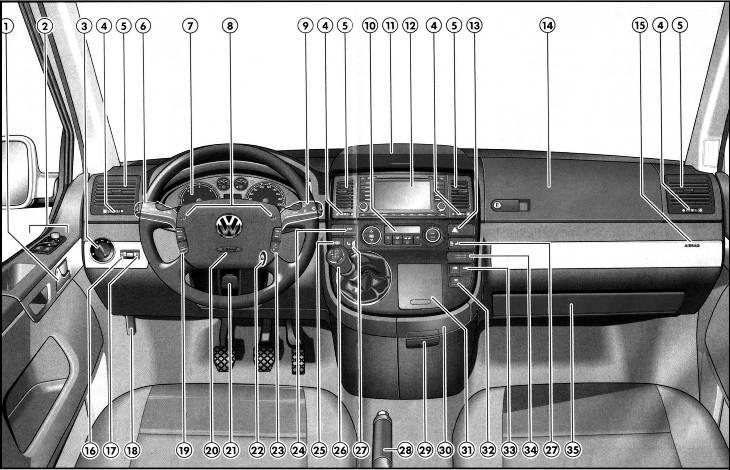 Фольксваген транспортер т5 приборная панель обозначения полиуретан в элеваторах
