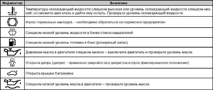 значки на спидометре: