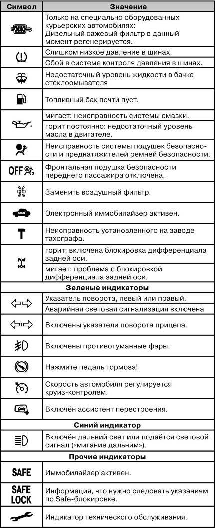 Индикация приборную панель транспортер фольксваген транспортер т5 бу купить на авито в москве