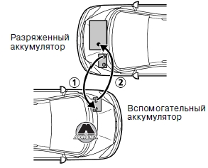 Запуск двигателя VW Sharan/SEAT Alhambra/Ford Galaxy